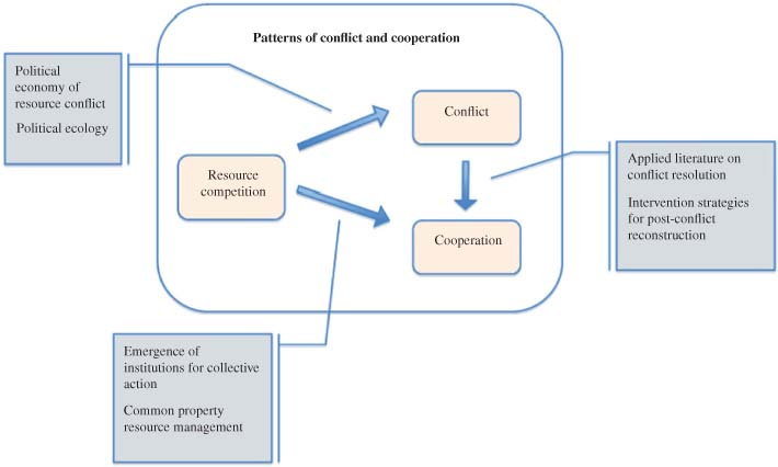 conflict in resource user and environment