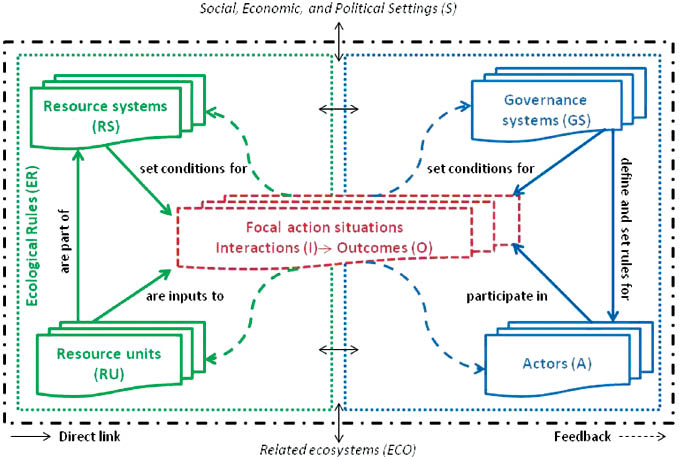 Natural And Human Processes Influencing Resource Use
