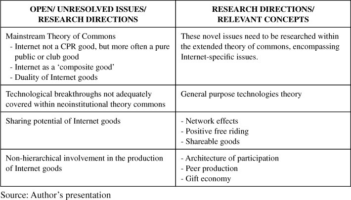 Towards an eclectic theory of the internet commons