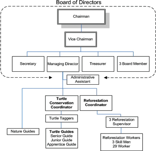 Governance Structure Template Baseline Consulting Service