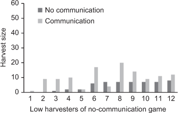 Cultural norms, cooperation, and communication: Taking experiments