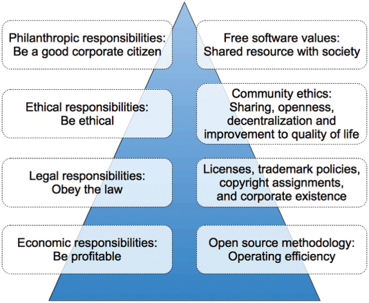Sustainability and social responsibility reporting in open