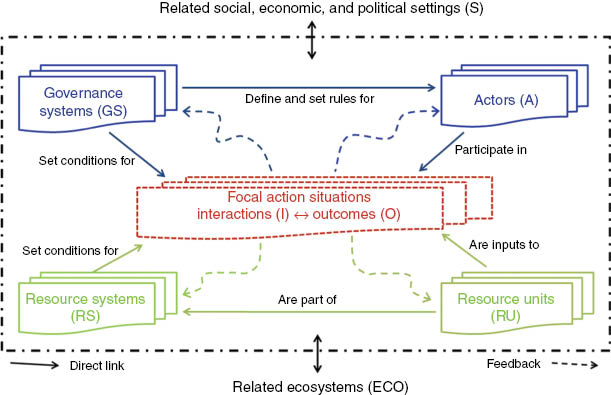 ecological articles 2015