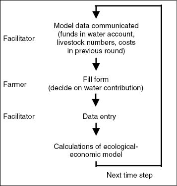 Congruence of appropriation and provision in collective water