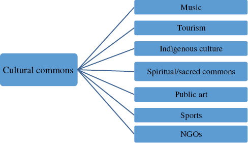Spiritual commons: sacred sites as core of community-conserved areas