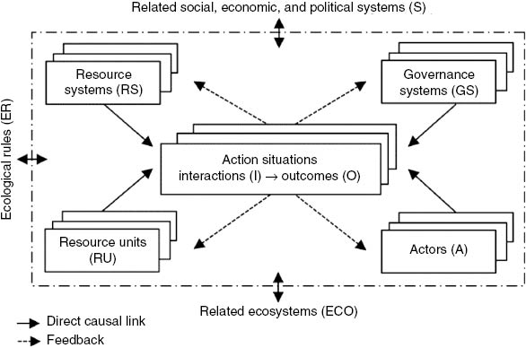 this nested structure supports finely-grained analyses of social and  ecological conditions, which is the chief strength of the ses framework