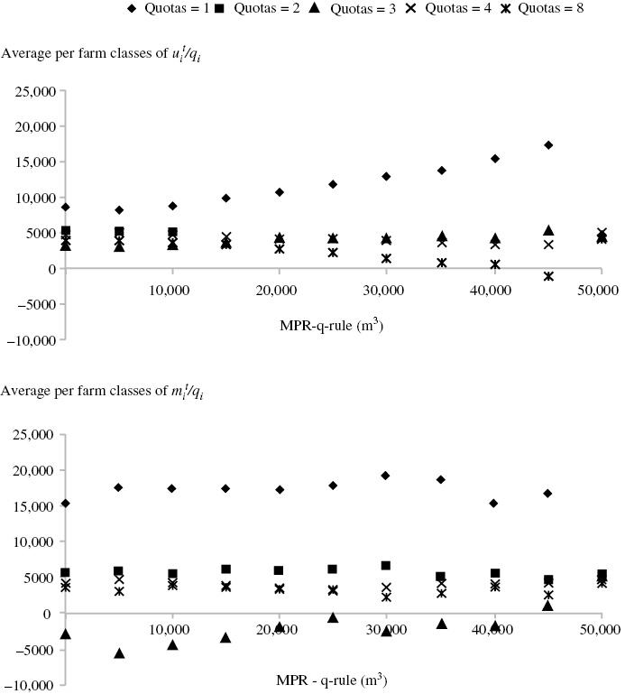 Socio-ecological systems and the distributional effect of